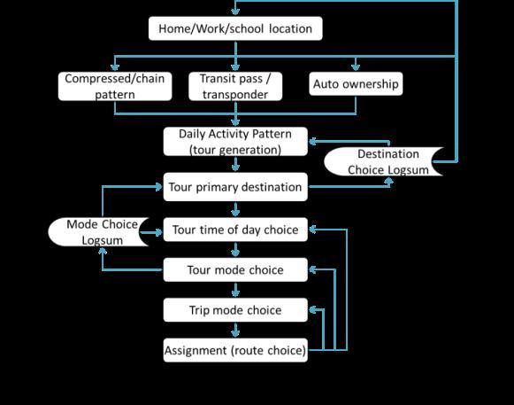 demand modeling framework